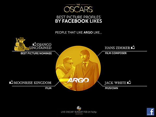 Facebook Research Says Your Oscar Picks Say More About You Than You Realize| Academy Awards, Oscars 2013, Argo, Silver Linings Playbook, facebook.com, Ben Affleck, David O. Russell, Seth MacFarlane