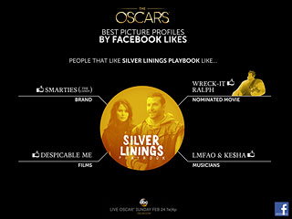 What Your Oscar Picks Say About You
