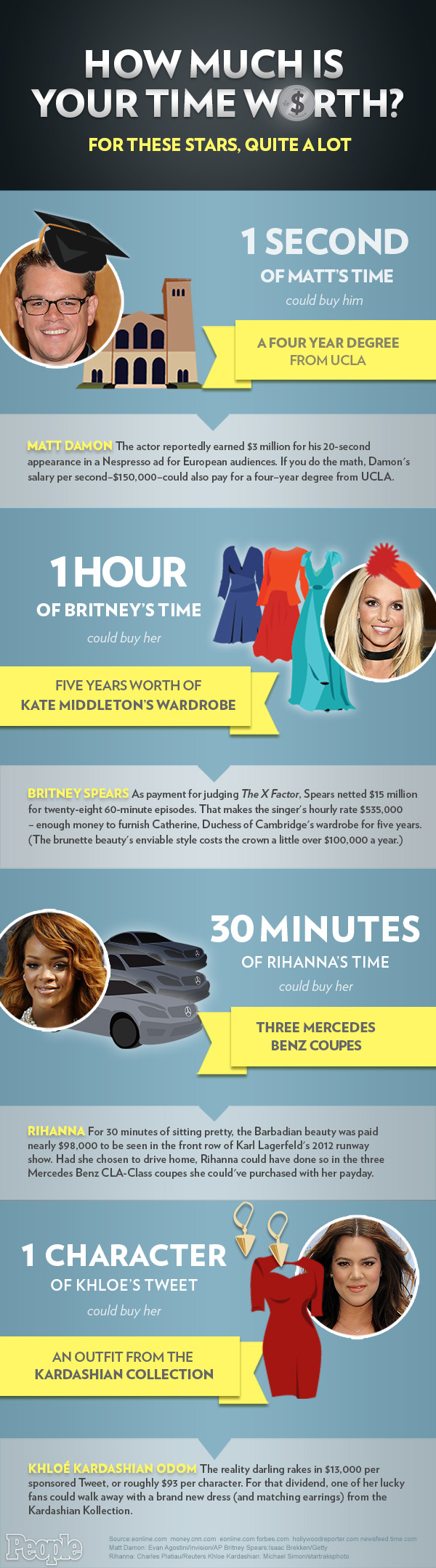INFOGRAPHIC: Eye-Popping Celebrity Paychecks (What If You Made $150,000 a Second?!)| Britney Spears, Khloe Kardashian