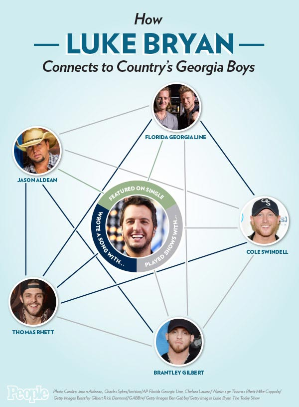 Luke Bryan Is the Kevin Bacon of Country's Gang of Georgia Boys| Florida Georgia Line, Academy of Country Music Awards, Music News, Jason Aldean, Luke Bryan