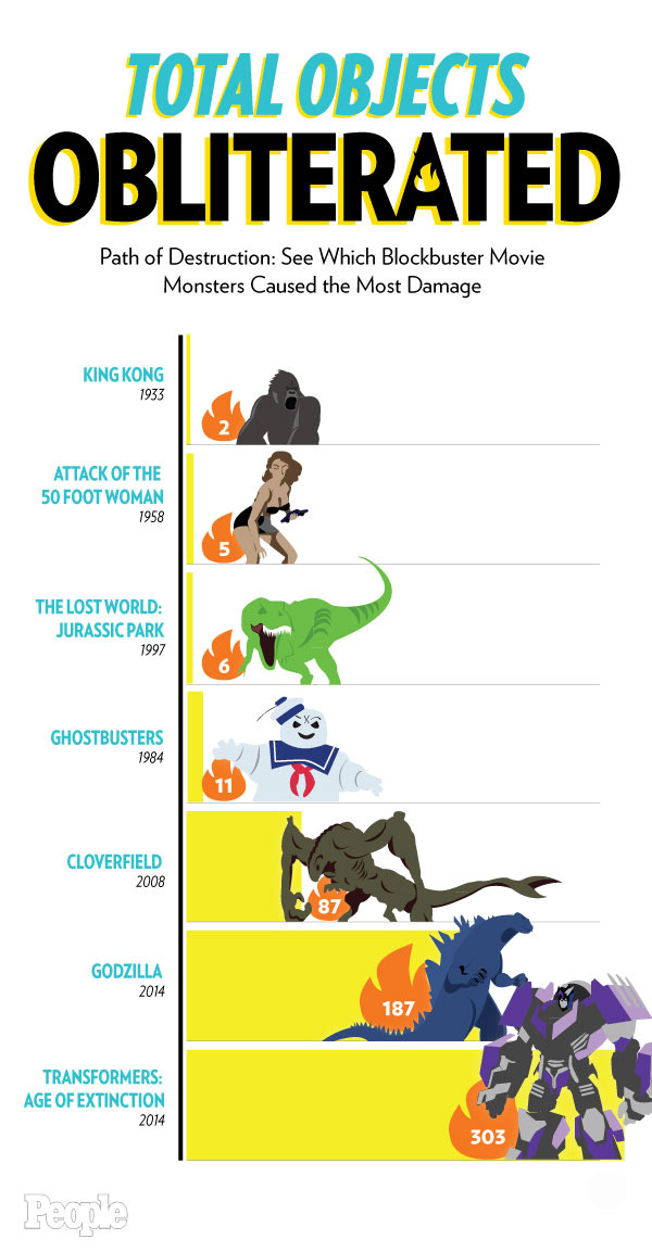 Path of Destruction: See Which Blockbuster Movie Monsters Caused the Most Damage| Cloverfield, Godzilla, King Kong (Movie - 1933), The Lost World: Jurassic Park, Transformers: Age of Extinction