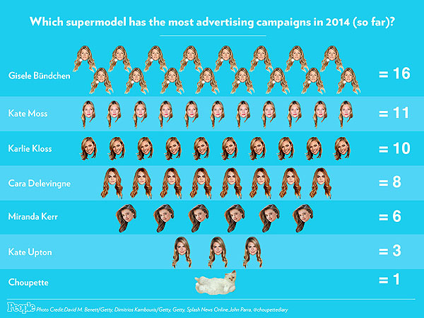 Model advertising campaigns