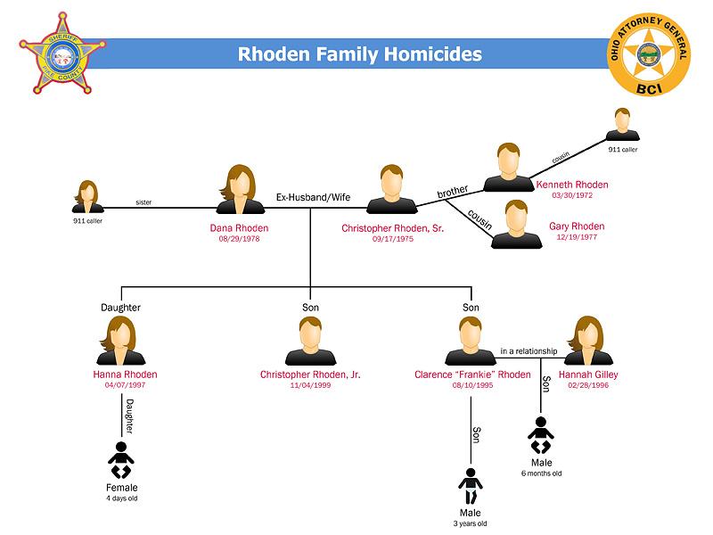 Ohio Massacre: Friends and Family Remember the Slain Victims| Crime & Courts, Murder, True Crime
