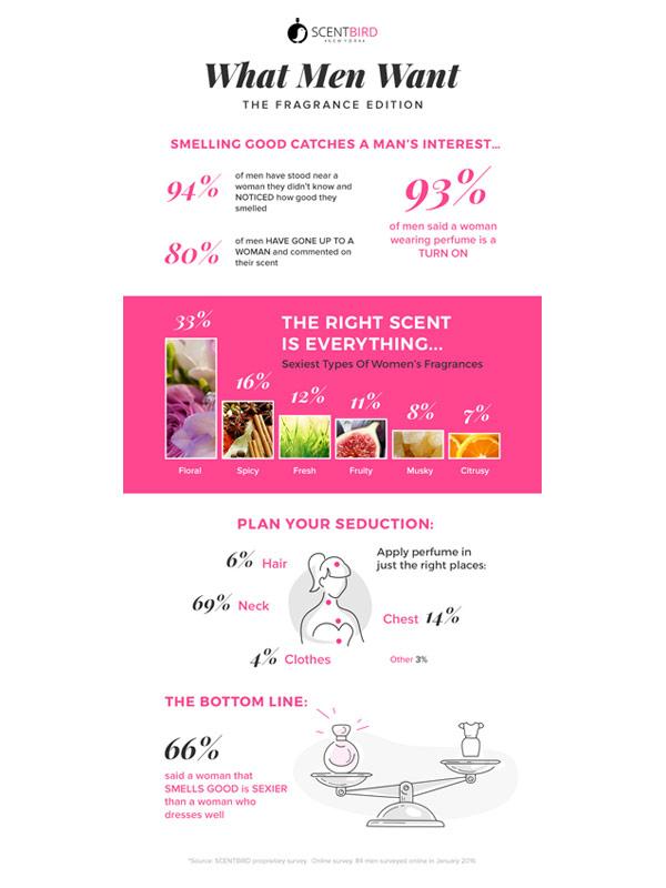ScentBird Perfume Infographic
