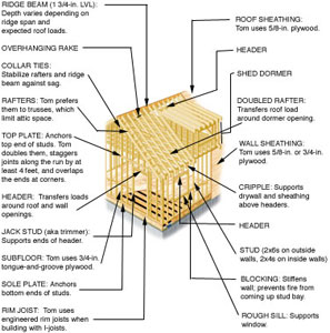 House framing terms house plan 2017 for House framing terms