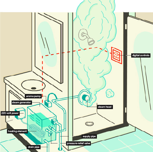 Steam Shower How It Works