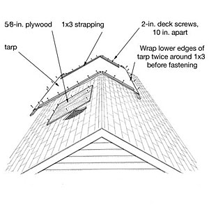 Elizabethtownroofing blogspot on main doors tips