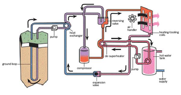 Geothermal Heat Pump Loop Fields