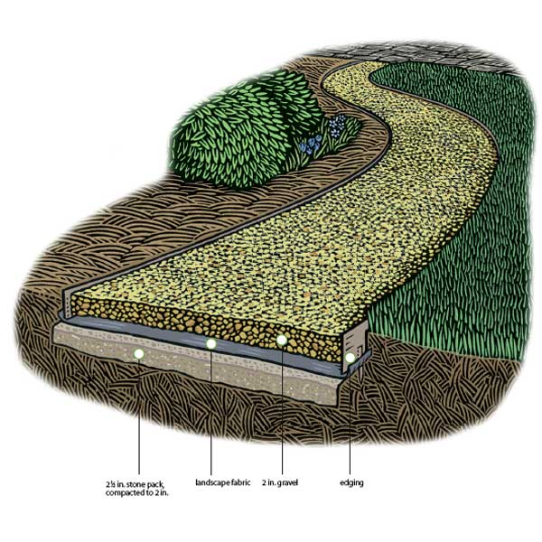 How To Lay A Gravel Path