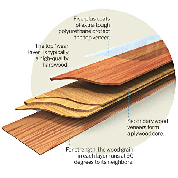engineered wood is a stable stack of wood veneers glued together like plywood and milled into strips that resemble solid boards