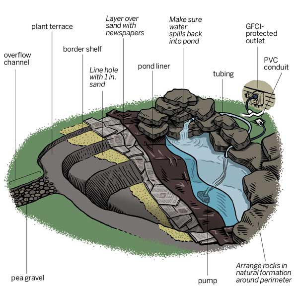 How to create a backyard pond for How to make a coy pond