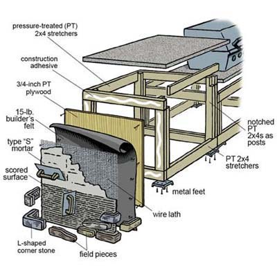 Barbeque building plans floor plans for Outdoor kitchen floor plans