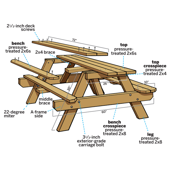 plans for building a wooden picnic table | Woodworking Community ...