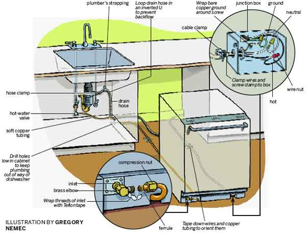 portable heater wiring diagram with Ge Dishwasher Drain Diagram on Frigidaire Affinity Washer Reset Button further Small House Wiring Diagrams additionally Transfer Switches likewise 102321 likewise Reddy Heater Wiring Diagram.