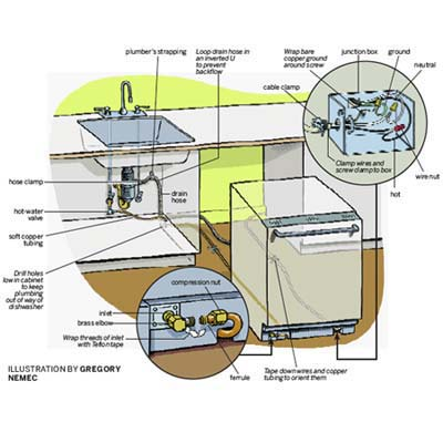 diagram explaining dishwasher installation