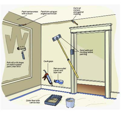 illustration of how to paint a room