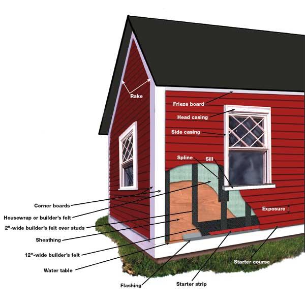 Impressies Van De Bouw Van Het Huis Sample House