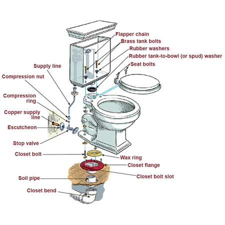 Home Repair Toilet Question Anandtech Forums