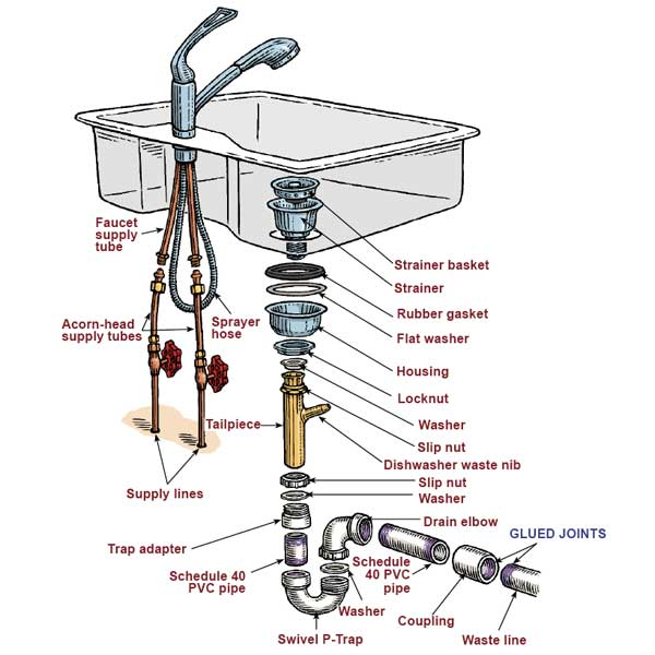 kitchen sink plumbing diagram