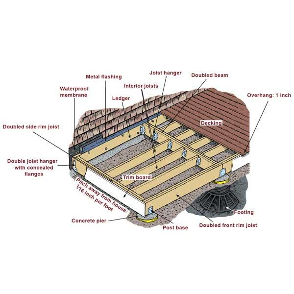 Building A Simple Deck : Deck building free standing