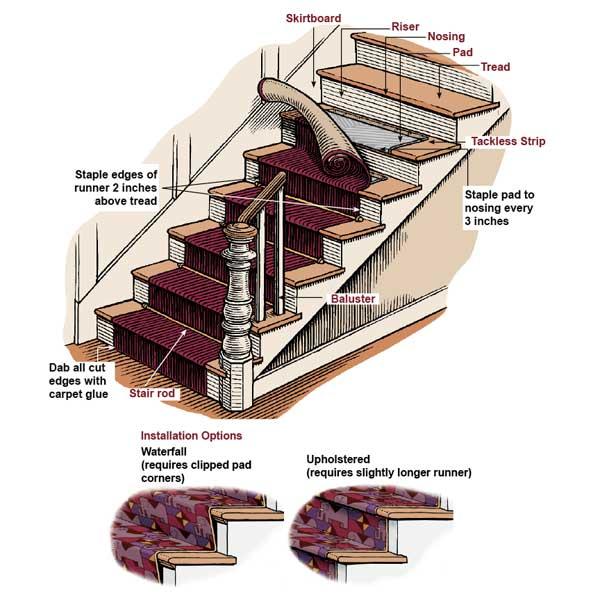Stair Carpet Runner Installation Instructions   New House   Pinterest   Stair  Carpet Runner, Stair Carpet And Installation Instructions
