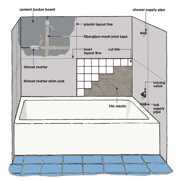 How to tile around a tub - Installing tile around bathtub ...