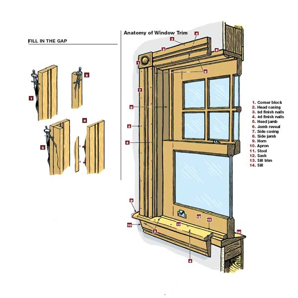 Anatomy of Window Trim, source: This Old House