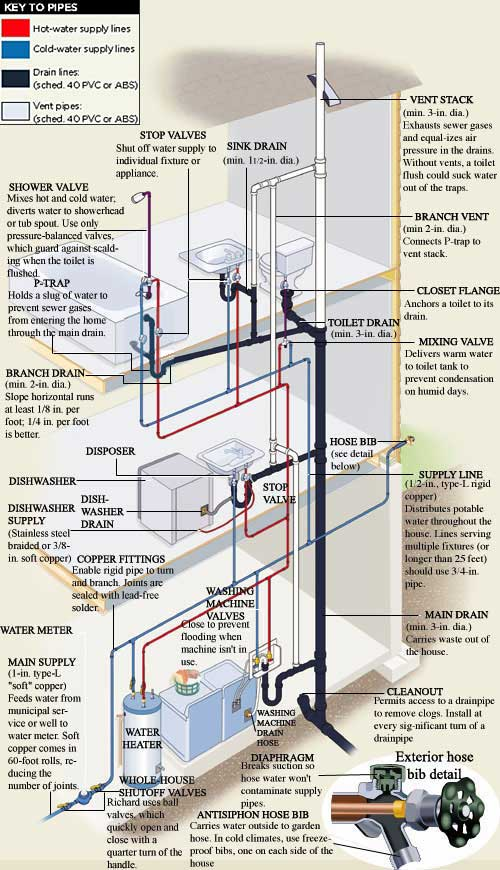 From the ground up plumbing for House plumbing system diagram