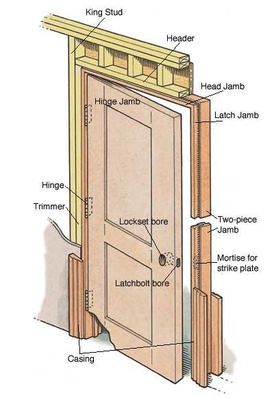 How to install a prehung door - How to install a prehung exterior door ...