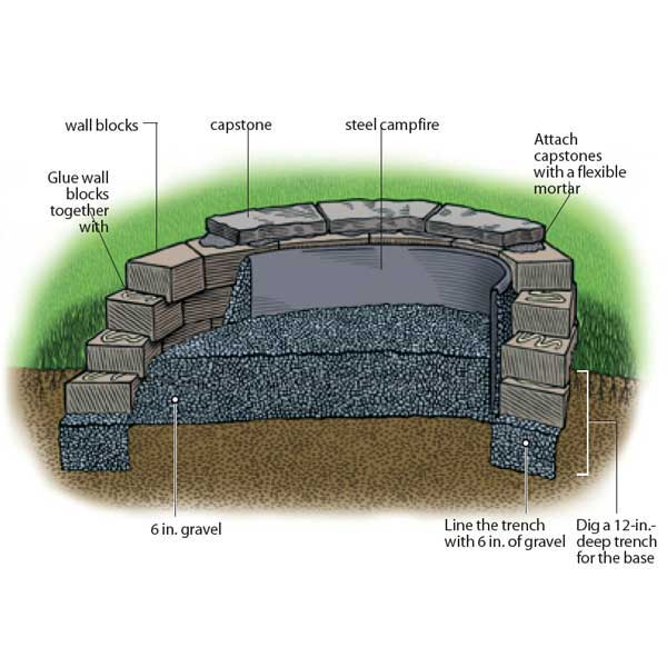 Home improvement diy guys firepit ford mustang for How to build a fire ring with rocks