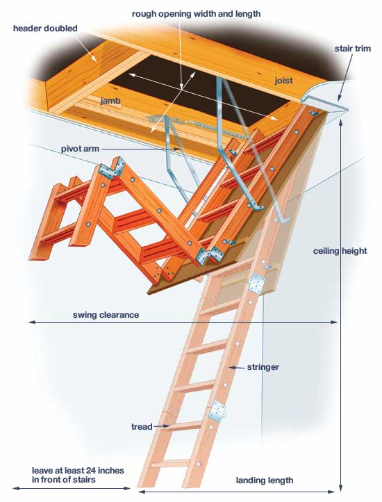 Sizing And Choosing Pulldown Attic Stairs