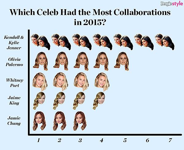 Celeb collaboration graphic 2015