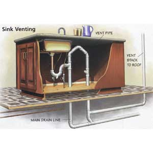 kitchen island plumbing vent studor vent using for kitchen sink and dishwasher 5131