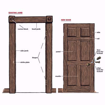Door Design Pictures How To Replace An